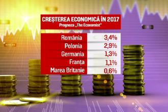 The Economist: Romania va ramane campioana europeana la cresterea economica si in 2017. Previziunile analistilor