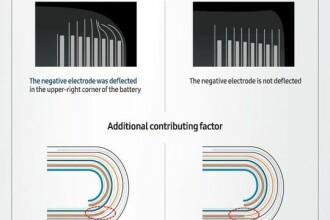 Samsung a dat publicitatii raportul oficial al investigatiei privind explozia smartphone-urilor Note 7: baterii defecte