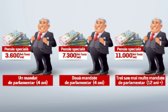 Guvernul s-a răzgândit. Pensiile speciale, cumulate cu cele publice: