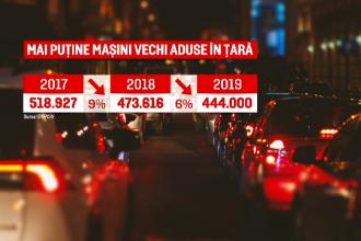 Record de mașini noi cumpărate de români în 2019. Ce autoturisme au preferat