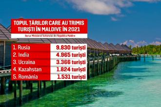 Românii, în topul turiștilor din Maldive în 2021. Cât costă un sejur de șapte zile
