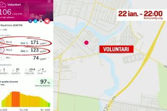 Aer toxic în București și în împrejurimi, de câteva zile. Explicațiile autorităților