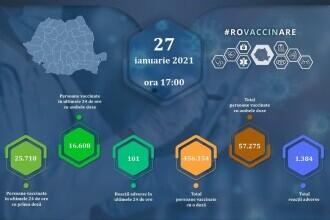 Peste 42.000 de persoane au fost vaccinate împotriva Covid-19 în ultimele 24 de ore. 16.608 au primit a doua doză