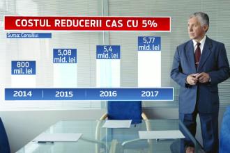 Ponta nu isi va duce ministrii la Cotroceni pentru a discuta despre reducerea CAS. Solutii pentru a acoperi gaura din buget