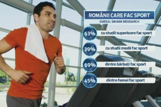 63% dintre romanii cu studii superioare practica cel putin un sport. Fotbalul, tenisul si fitness-ul, in topul preferintelor