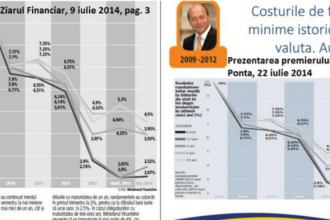 Ponta a folosit in prezentarea bilantului la doi ani de activitate un grafic publicat de Ziarul Financiar fara a cita sursa