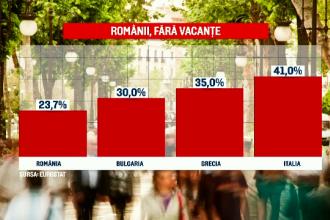 Românii, pe ultimul loc în UE la capitolul oamenii care pleacă în vacanțe. Principalele cauze