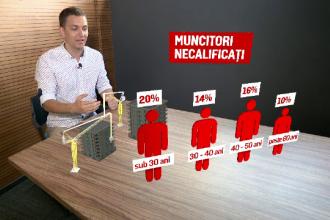 Cei mai mulți români sunt șoferi, vânzători și paznici. Topul meseriilor și salariilor din țară