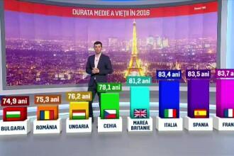 Românii, printre europenii care trăiesc cel mai puţin. Explicaţia specialiştilor