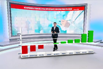 Peste 600.000 de locuri de munca vor disparea din Romania. Domeniile cele mai afectate