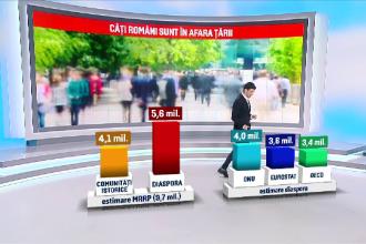 Cum s-a ajuns la cifra de 9,7 milioane de români peste graniţe. Nici ONU n-a reuşit să ne numere