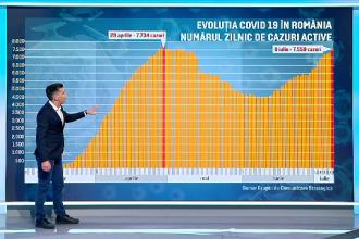 Al doilea vârf al pandemiei de COVID-19, în România. Cum a evoluat numărul îmbolnăvirilor și cel al deceselor