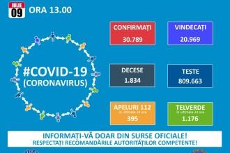 Coronavirus România, 9 iulie. Bilanțul oficial al orei 13.00- 614 de noi cazuri de îmbolnăvire