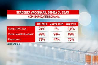 Avertismentul OMS: amânarea vaccinurilor va avea consecinţe grave asupra copiilor