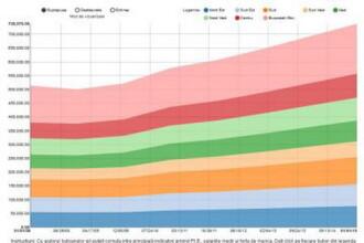 INFOGRAFIC INTERACTIV: Unde gasesti cele mai mari salarii. Cum va evolua Romania pana in 2015