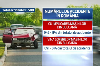 Masinile inmatriculate in Bulgaria, implicate in 11% dintre accidente: