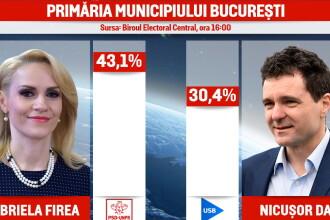 REZULTATE ALEGERI LOCALE 2016. Rezultatele anuntate de BEC dupa centralizarea a 99% din sectii. Diferenta dintre PSD si PNL