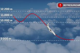 Panica la bordul unei curse Blue Air: avionul s-a depresurizat si mastile de oxigen au cazut. Explicatiile date de companie