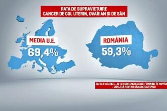Romania, pe primul loc in Europa la numarul de decese provocate de cancerul de san, ovarian si de col. Cum s-a ajuns aici