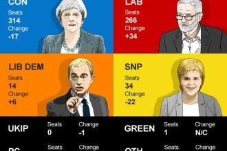 Alegeri parlamentare in Marea Britanie, EXIT-POLL. Conservatorii conduc, dar au pierdut din locurile din Parlament