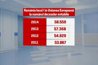 Eurostat: 50 de mii de oameni mor anual in Romania din cauza hibelor din sistemul de sanatate, desi pot fi salvati