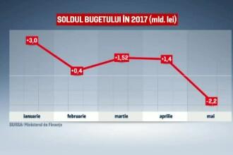 Analistii sustin ca Romania se indreapta spre situatia Greciei. Deficitul pe luna mai a fost de 2,2 miliarde de lei