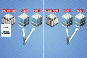 Ezitările guvernanţilor pe tema Pilonului 2 de pensii. Când ar putea deveni opțional