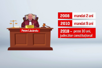 Scandal în interiorul CCR. Judecătorul Petre Lăzăroiu și-ar fi depășit mandatul cu 9 luni