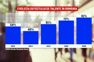 România, pe locul 2 în lume după Japonia la criza de personal. Tot mai multe companii se închid