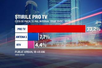 PRO TV, lider de audiență toată ziua în timpul vizitei Papei Francisc în România