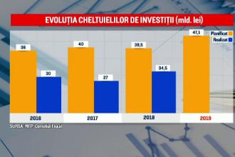 Investițiile au scăzut drastic, dar ministrul de Finanțe spune că sunt bani. Recomandările FMI