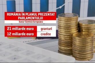 33 de miliarde de euro de la UE pentru relansarea României. În ce domenii vor fi investiţi