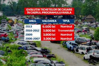 Programul Rabla 2013 incepe peste o luna. Prima de casare a crescut la suma de 1.500 de euro