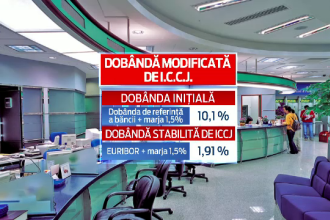 Decizia Instantei Supreme din Romania care a redus dobanda la un credit de la 10% la aproape 2%