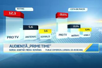 Pro TV, lider de audienta in Romania in aceasta saptamana. Romanii au Talent si Masterchef, cele mai urmarite programe