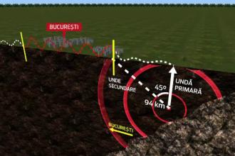 Ce trebuie sa stie romanii la 38 de ani de la seismul devastator din 77.