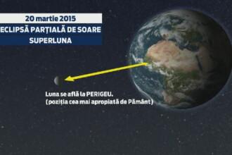 ECLIPSA DE SOARE 2015. Cum au urmarit romanii fenomenul astronomic si cand vom mai asista la un asemenea eveniment