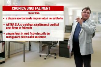 Dan Adamescu, audiat la DNA pentru falimentarea Astra. Cautiunea uriasa pe care trebuie sa o plateasca pentru a nu fi retinut