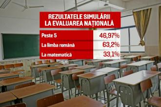 Rezultate Simulare Evaluare Națională 2018. Câți elevi au obținut note de promovare