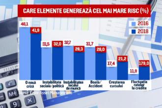 Românii se tem de majorarea cursului valutar și a ratelor la credite. Previziunile analiștilor