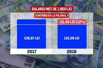 Sume mai mici la Pilonul 2 de pensii, în ianuarie, pentru 4 milioane de români. Explicația autorităților
