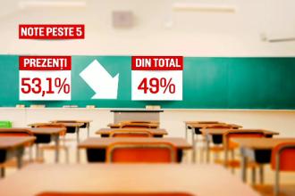 Predicții sumbre. Nici jumătate dintre elevii care vor da evaluarea în iunie nu ar trece