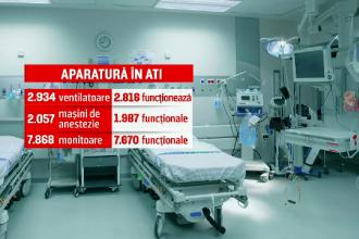 Ce echipamente a cerut România de la UE pentru a combate coronavirusul