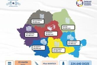 O nouă tranşă de vaccin Pfizer ajunge luni în România. Câte doze primim