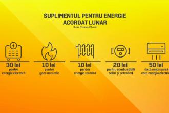 Facturi reduse la lumină, gaze și căldură pentru românii cu venituri modeste. Legea intră în vigoare în 2022