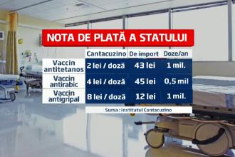 Institutul Cantacuzino va fi redeschis. Nota uriasa de plata a statului pentru vaccinurile importate