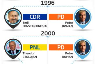 PNL + PDL: Cine isi sacrifica istoria pentru victoria in fata PSD. INFOGRAFIC cu candidatii la prezidentiale de dupa 1989