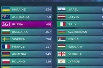 Petitia pentru anularea victoriei Ucrainei la Eurovision a strans peste 358.000 de semnaturi. Raspunsul organizatorilor