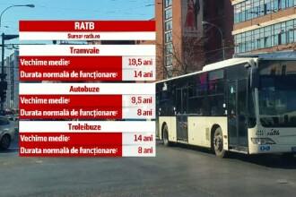 Internet gratuit pentru calatorii din RATB. Investitia facuta de Primaria Capitalei in autobuzele vechi de zeci de ani