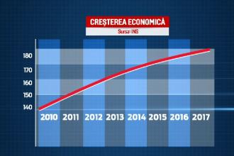 Datele anuntate de INS au facut din Romania campioana cresterii economice in UE. Care este insa adevarul